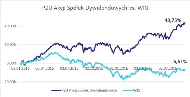 PZU Akcji Spółek Dywidendowych vs WIG - wykres