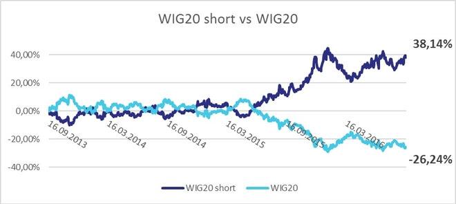 WIG20 vs WIG20 Short