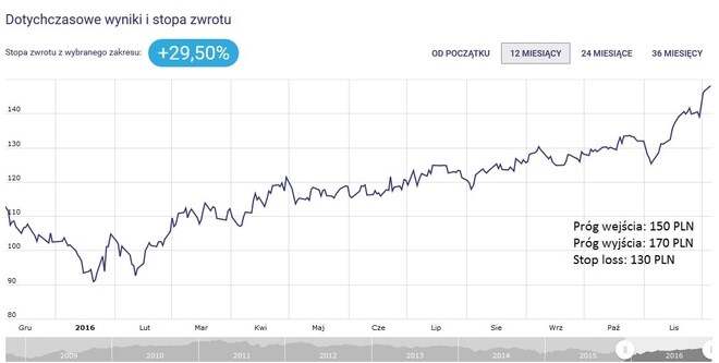 Inwestor Rosja - stopa zwrotu i wykres