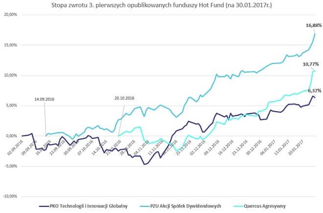 Stopa zwrotu 3 opublikowanych funduszy Hot Fund - wykres