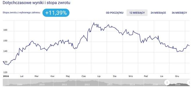 Inwestor Gold Otwarty - wykres i stopa zwrotu