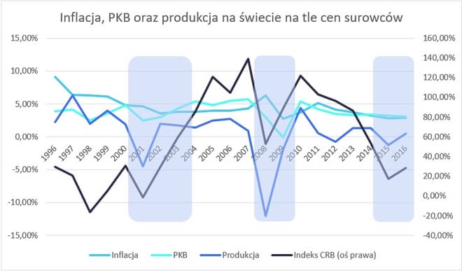 PKB, inflacja oraz produkcja na świecie na tle surowców - wykres