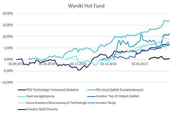 Wyniki okazji inwestycyjnych - hotFUND - wykres