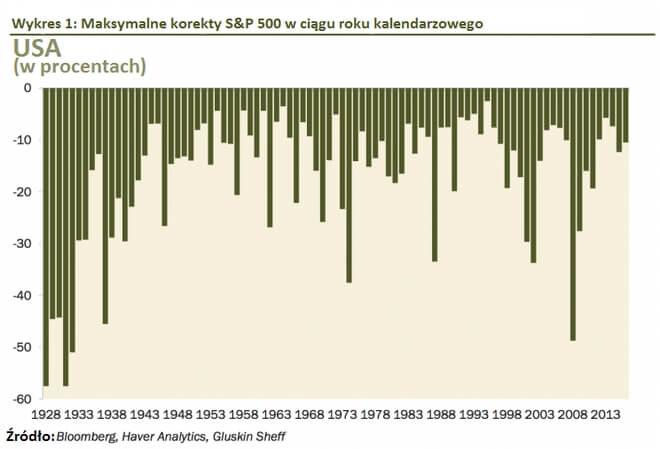 Wykres - maksymalne korekty S&P500 w ciągu roku kalendarzowego