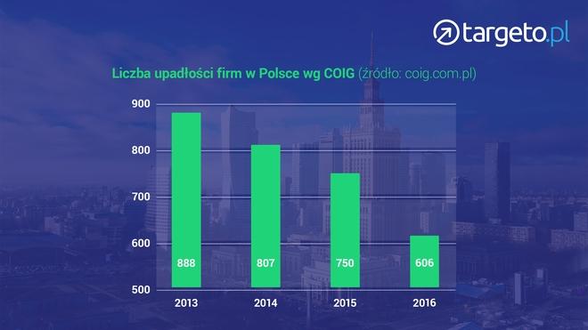 Liczba upadłości firm w Polsce wg COIG - wykres