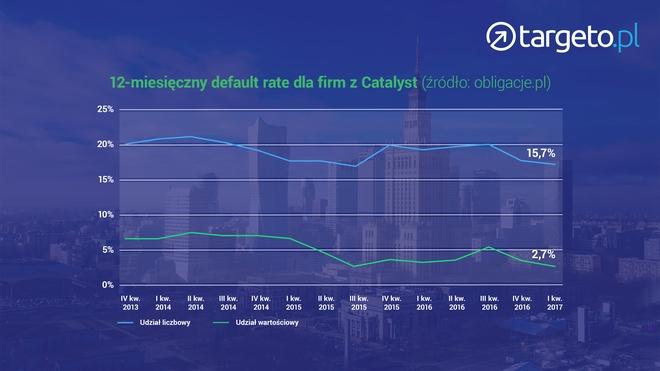 12-miesięczny default rate dla firm z Catalyst - wykres