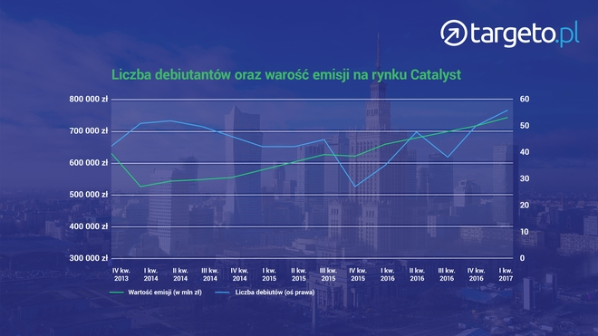 Liczba debiutantów oraz wartość emisji na rynku Catalyst