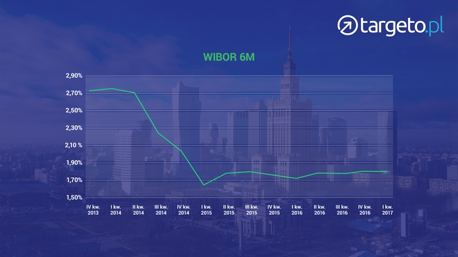 WIBOR 6M - wykres