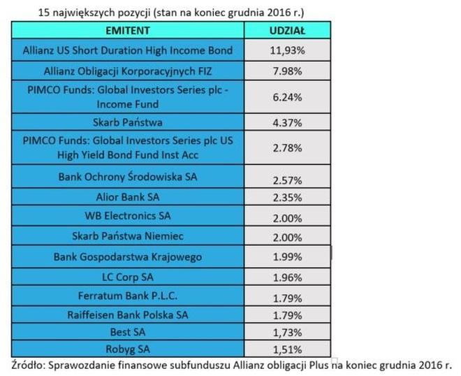 Allianz Obligacji Plus - udział 15 największych pozycji