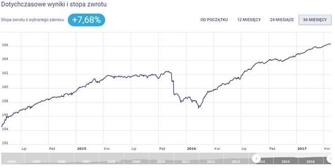 Allianz Obligacji Plus - dotychczasowe wyniki i stopa zwrotu - wykres