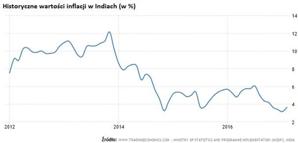 Inflacja w Indiach - wykres