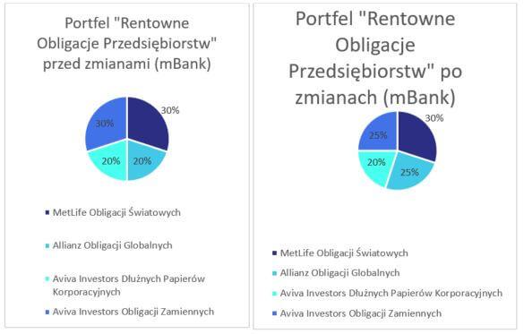 Portfel modelowy rentowe obligacje - skład - wykres