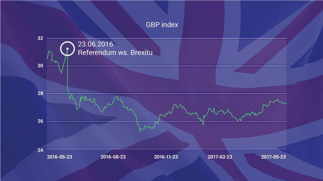 GBP indeks - indeks cen funta brytyjskiego - wykres