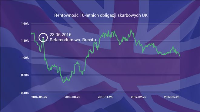 Rentowność 10-letnich obligacji skarbowych UK - wykres