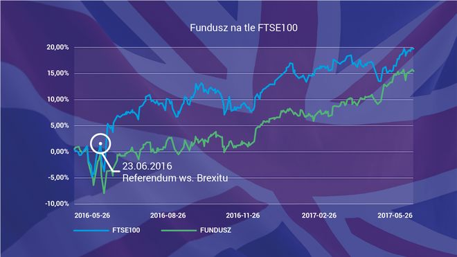 Porównanie Skarbiec JPMorgan Europe Strategic Dividend Fund Polska i indeksu FTSE100 wykres