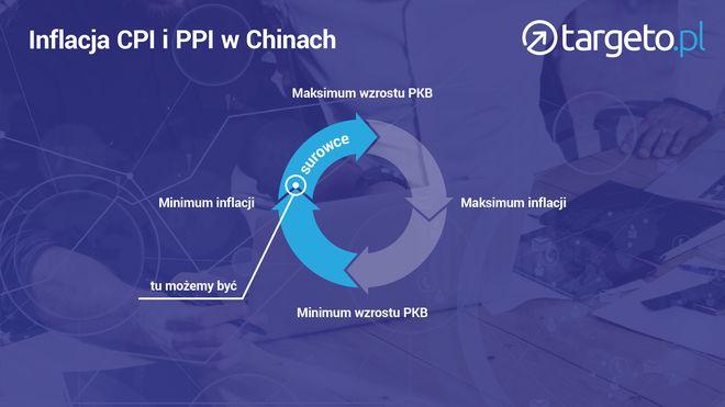 Inflacja CPI i PPI w Chinach