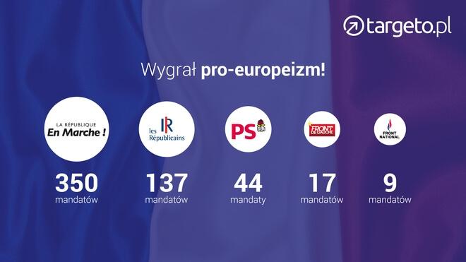 Wyniki wyborów we Francji - wygrał pro-europeizm