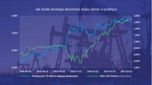 Strategia absolutnej stopy zwrotu - wykres