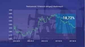 Rentowność 10-letnich obligacji skarbowych - wykres