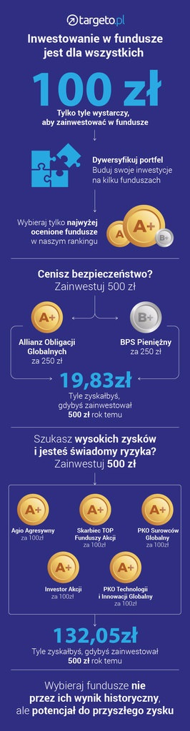 Inwestowanie w fundusze jest dla wszystkich, inwestuj od 100 zł