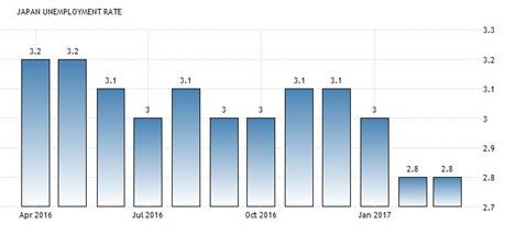Stopa bezrobocia w Japonii - wykres
