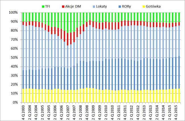 Oszczędności Polaków - wykres - gdzie Polacy trzymają swoje oszczędności