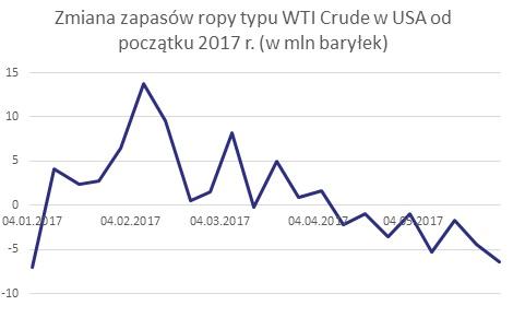 Zmiana zapasów ropy typu WTI Crude w USA od początku 2017r. (w mln baryłek) - wykres