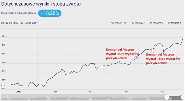Caspar akcji europejskich - wykres - wzrosty po wygranej Macrona