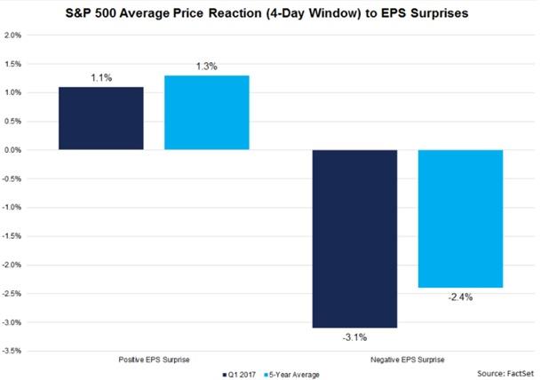 S&P500 wpływ wyników finansowych na wyceny- wykres