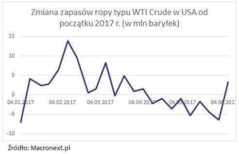 Zmiana zapasów ropy typu WTI Crude w USA od początku 2017 - wykres