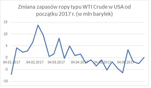 Zmiana zapasów ropy typu WTI Crude w USA od początku 2017r. - wykres