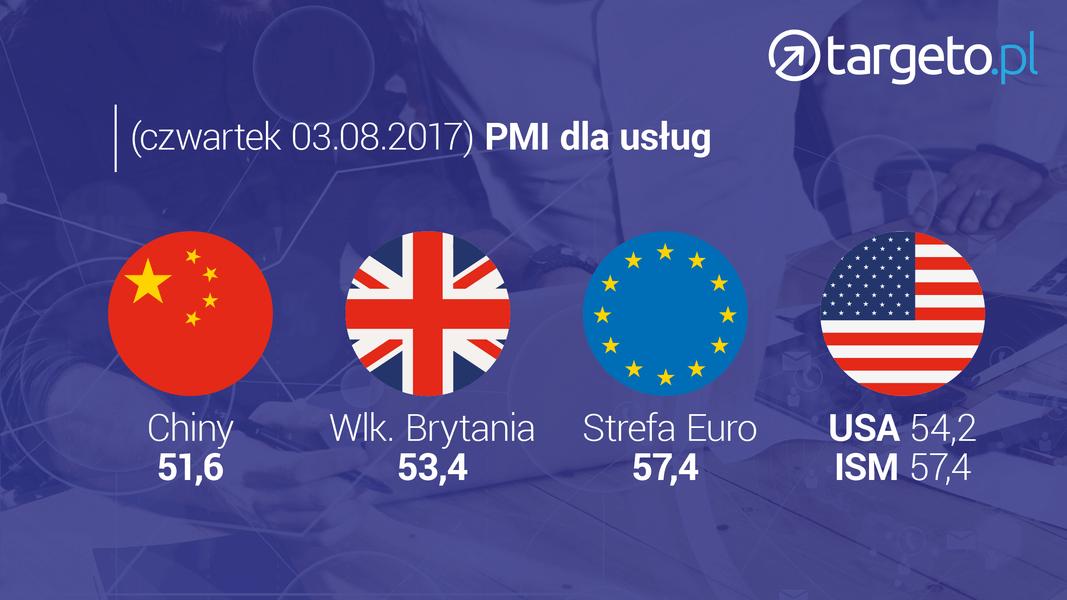 17 prognoza zysków - PMI dla usług: Chiny, Wielka Brytania, Strefa Euro, USA