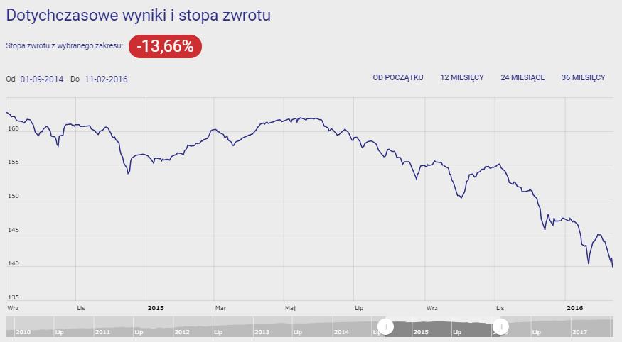 NN (L) Globalny Długu Korporacyjnego wykres w okresie spadków