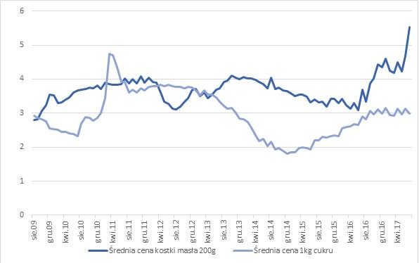 wykres ceny masła i cukru
