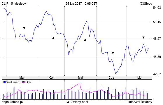 Ceny ropy WTI Crude wykres