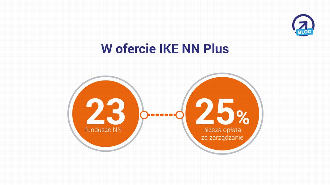 IKE NN Plus - w ofercie: 23 fundusze NN, 25% niższa opłata za zarządzanie
