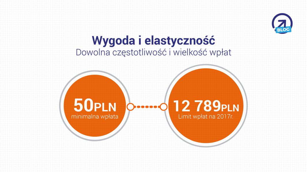 IKE NN Plus - wygoda i elastyczność - dowolna częstotliwość i wielkość wpłat: 50 PLN minimalna wpłata, 12789 PLN - limit wpłat na 2017r.