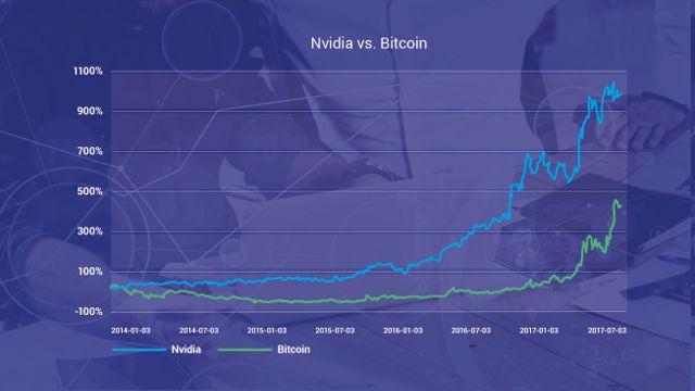 Nvidia, Bitcoin wykres
