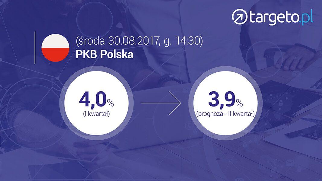 PKB Polska II kwartał