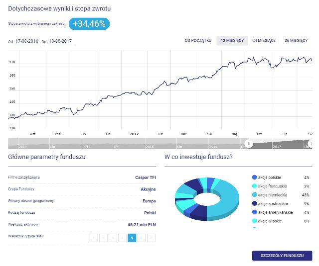 Caspar Akcji Europejskich - wykres, stopa zwrotu, w co inwestuje fundusz, parametry funduszu