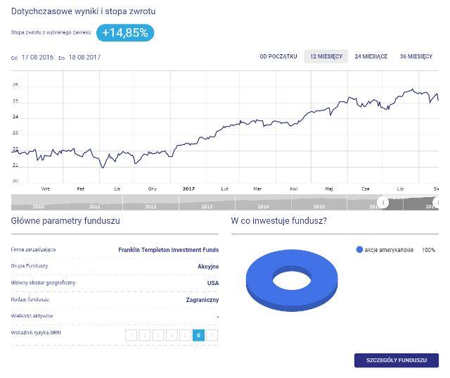 Franklin U.S. Opprotunities Fund - wykres, stopa zwrotu, w co inwestuje fundusz, parametry funduszu