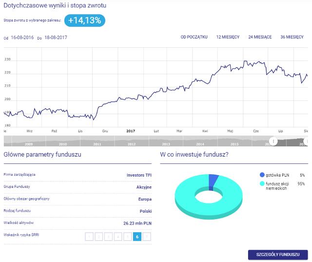Investor Niemcy - wykres, stopa zwrotu, w co inwestuje fundusz, parametry funduszu