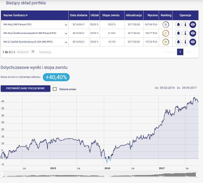 NN strategia alternatywna - skład portfela i wykres