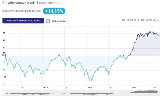 Portfel funduszy inwestujących w gry komputerowe - wykres