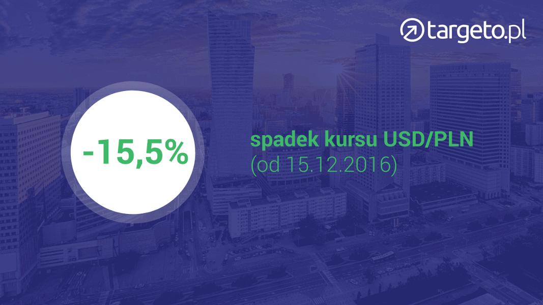 -15,5% spadek kursu USD/PLN