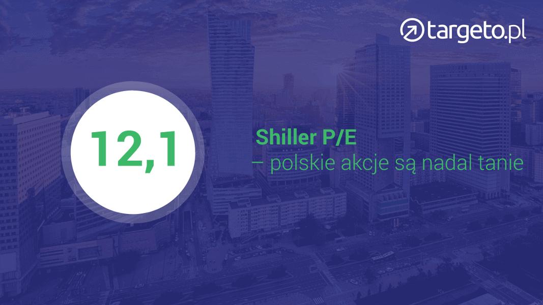 12,1 Shiller P/E - polskie akcje są nadal tanie