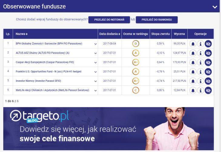 Lista obserwowanych funduszy - Targeto.pl - 31.07 - prognoza zysków, prognoza gospodarcza