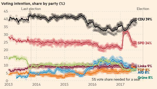 Wykres poparcia - wybory w Niemczech