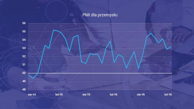PMI dla przemysłu - wykres