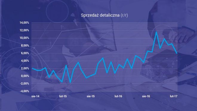 Sprzedaż detaliczna w Polsce r/r - wykres